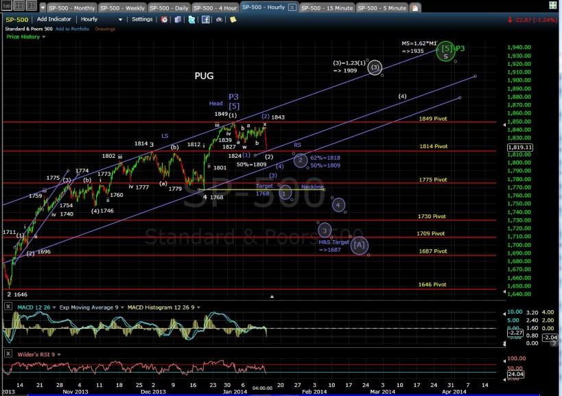 PUG SP-500 60-min chart EOD 1-13-14