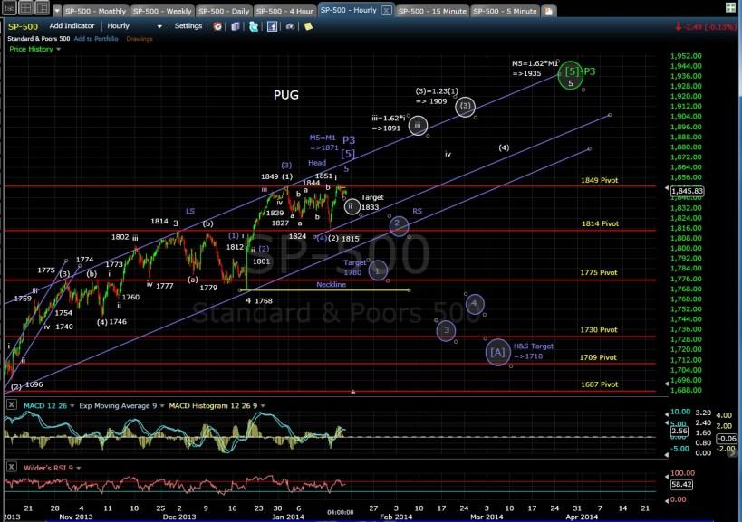 PUG SP-500 60-min chart EOD 1-16-14