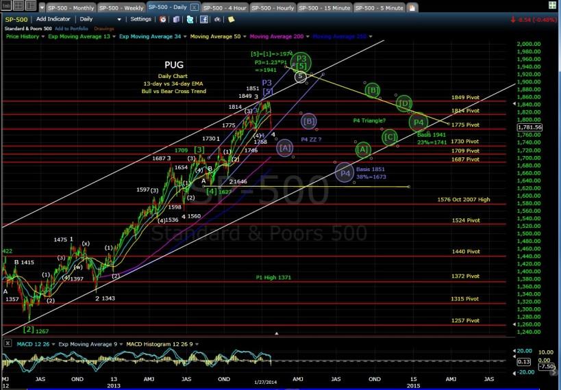 PUG SP-500 daily chart EOD 1-27-14