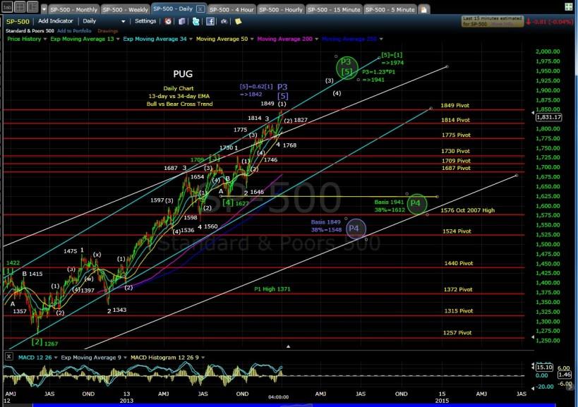 PUG SP-500 daily chart EOD 1-3-14