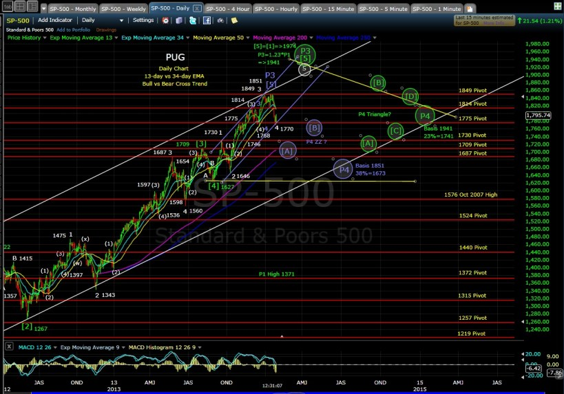PUG SP-500 daily chart MD 1-30-14