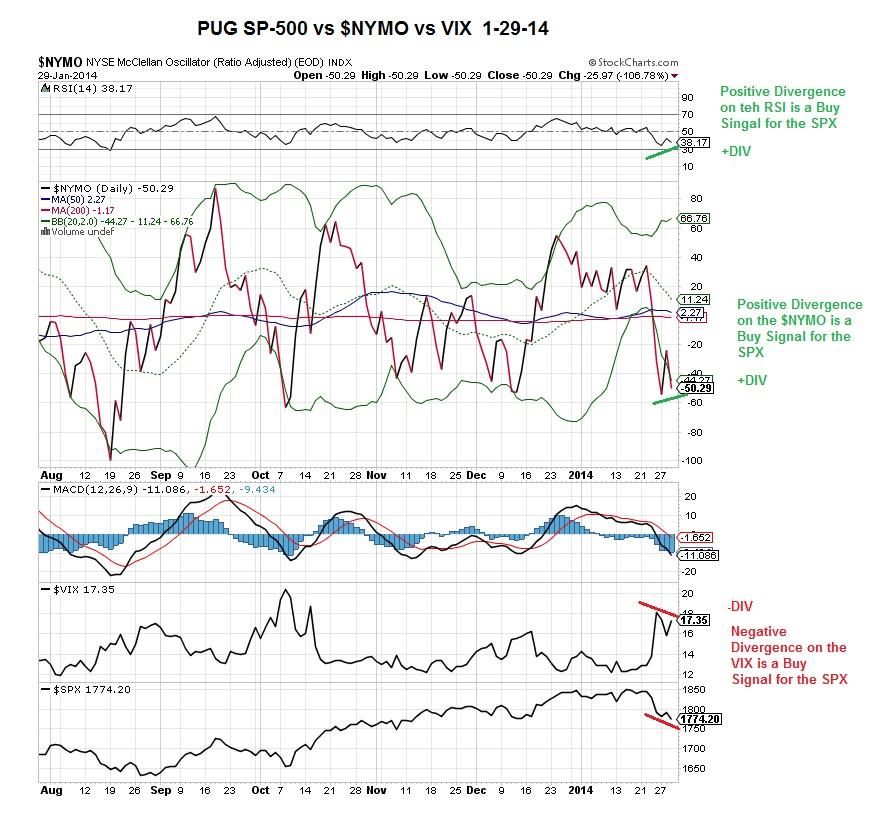 PUG SP-500 vs $NYMO vs VIX 1-29-14