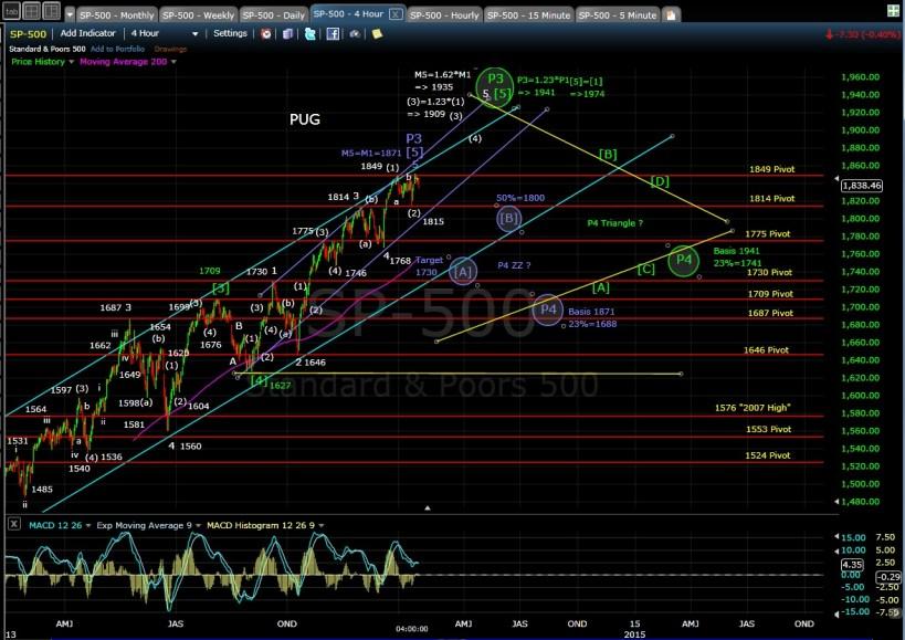 SP-500 4-hr chart EOD 1-17-14