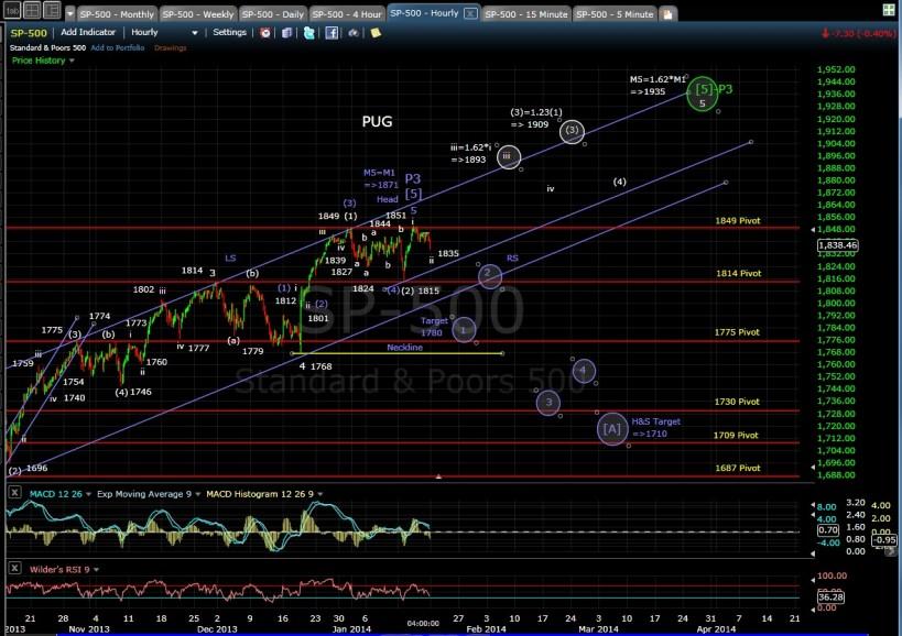 SP-500 60-min chart EOD 1-17-14