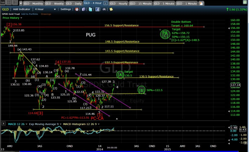 PUG GLD 4-hr chart EOD 2-14-14