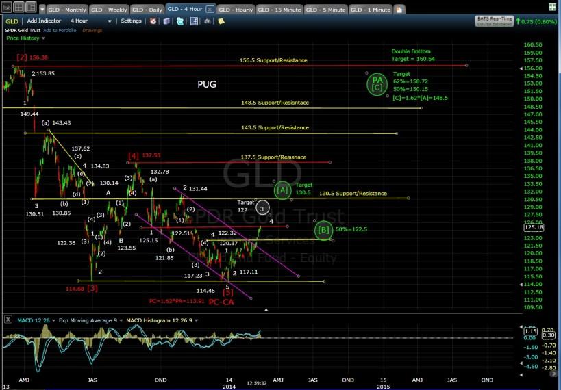 PUG GLD 4-hr chart MD 2-13-14