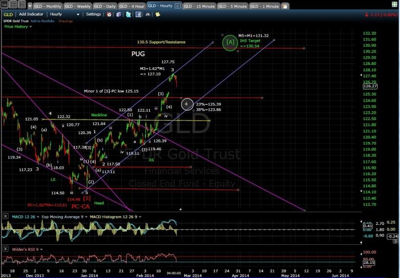 PUG GLD 60-min chart EOD 2-19-14