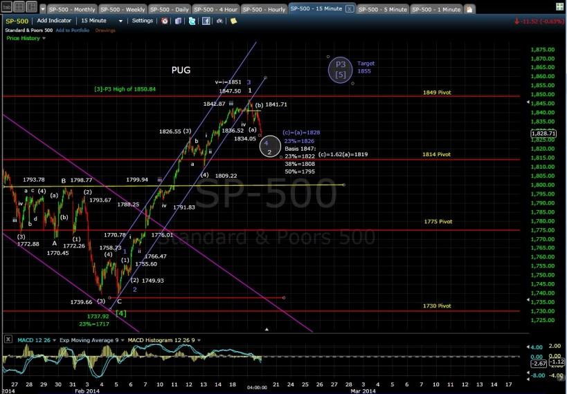 PUG SP-500 15-min chart EOD 2-19-14