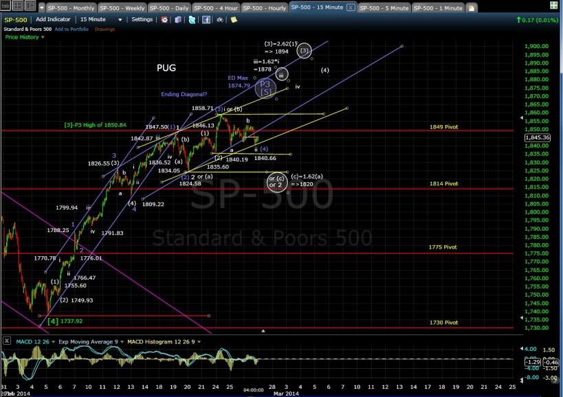 PUG SP-500 15-min chart EOD 2-26-14