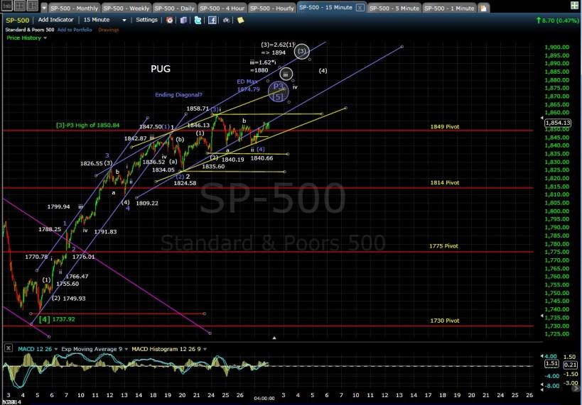 PUG SP-500 15-min chart EOD 2-27-14