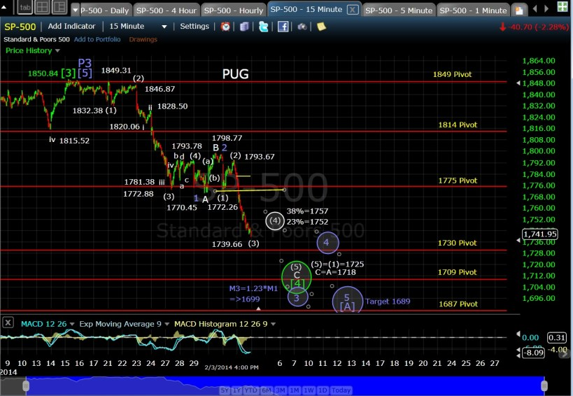 PUG SP-500 15-min chart EOD 2-3-14