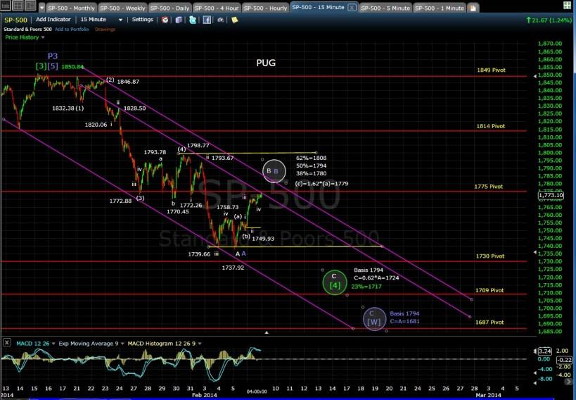 PUG SP-500 15-min chart EOD 2-6-14