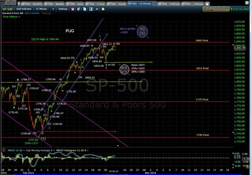 PUG SP-500 15-min chart MD 2-21-14