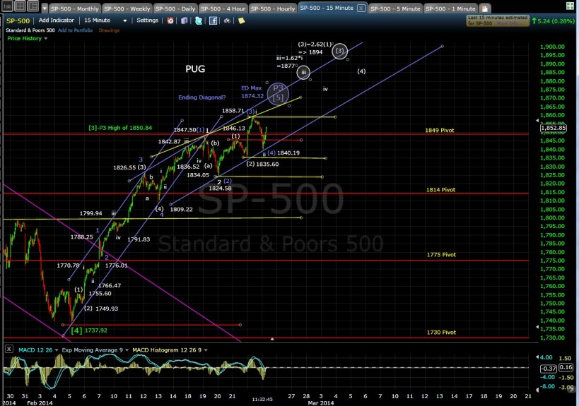 PUG SP-500 15-min chart MD 2-25-14