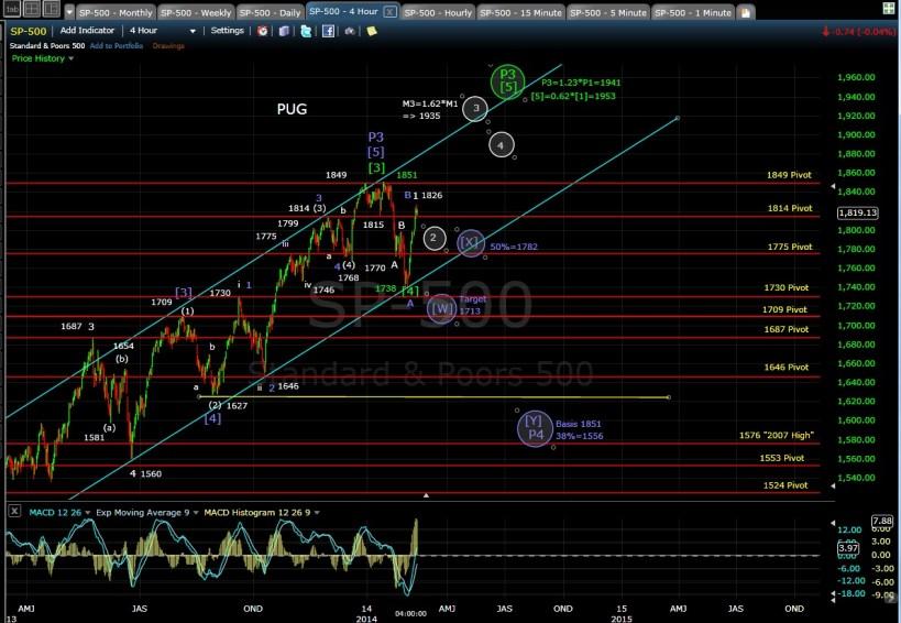 PUG SP-500 4-hr chart EOD 2-12-14