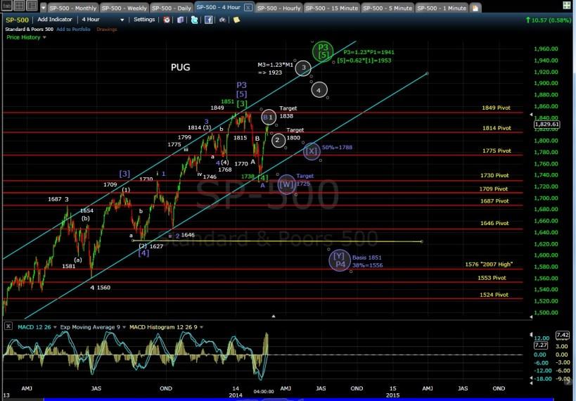 PUG SP-500 4-hr chart EOD 2-13-14