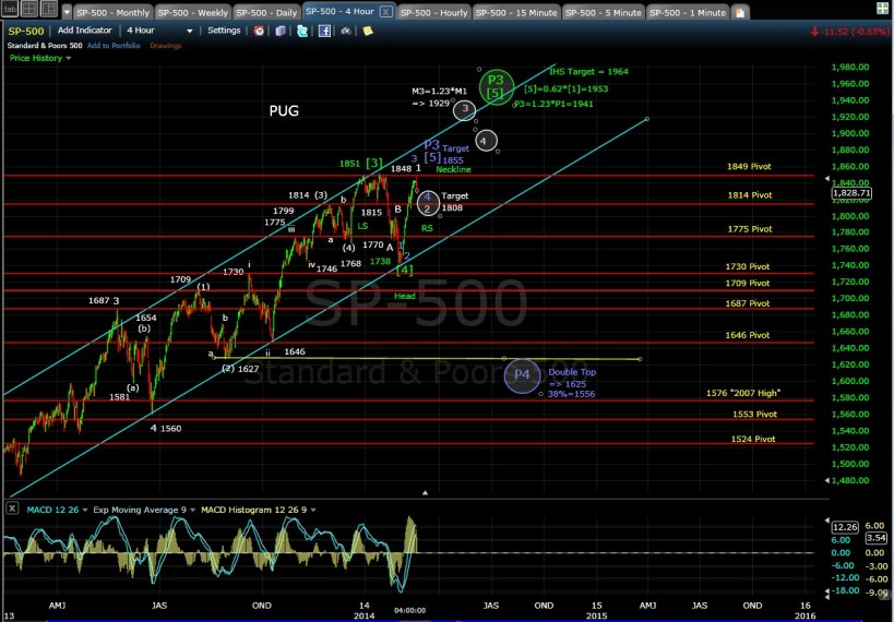 PUG SP-500 4-hr chart EOD 2-19-14