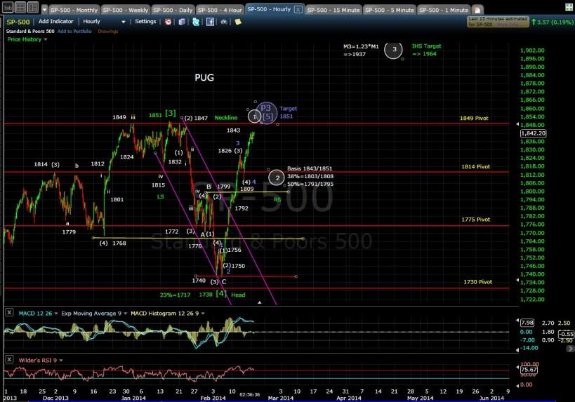 PUG SP-500 60-min chart EOD 2-18-14