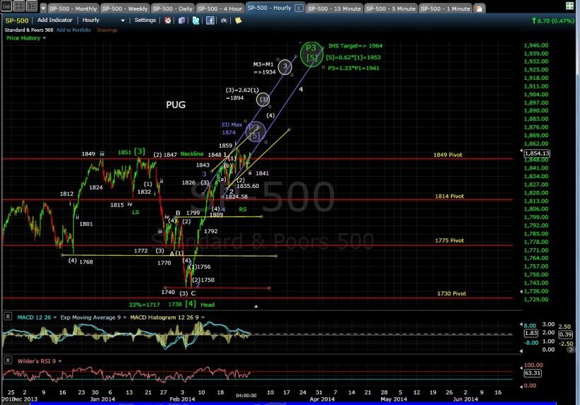 PUG SP-500 60-min chart EOD 2-27-14