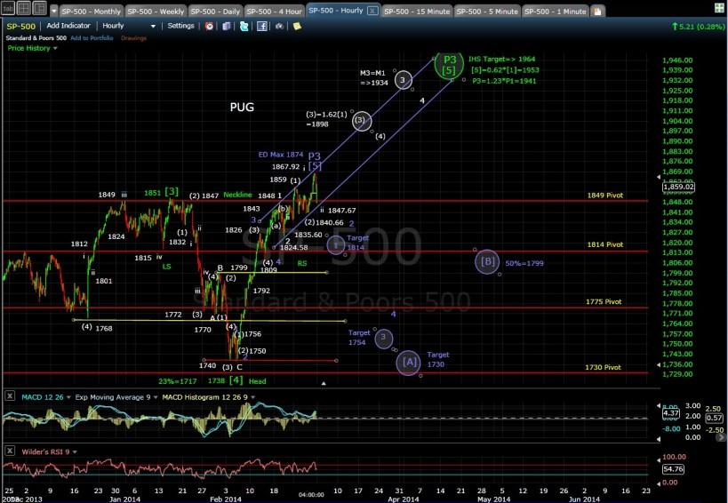 PUG SP-500 60-min chart EOD 2-28-14