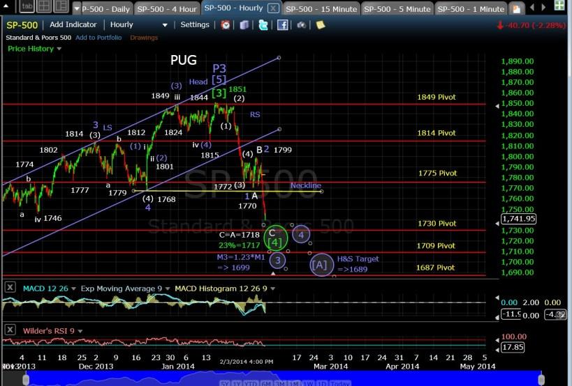PUG SP-500 60-min chart EOD 2-3-14