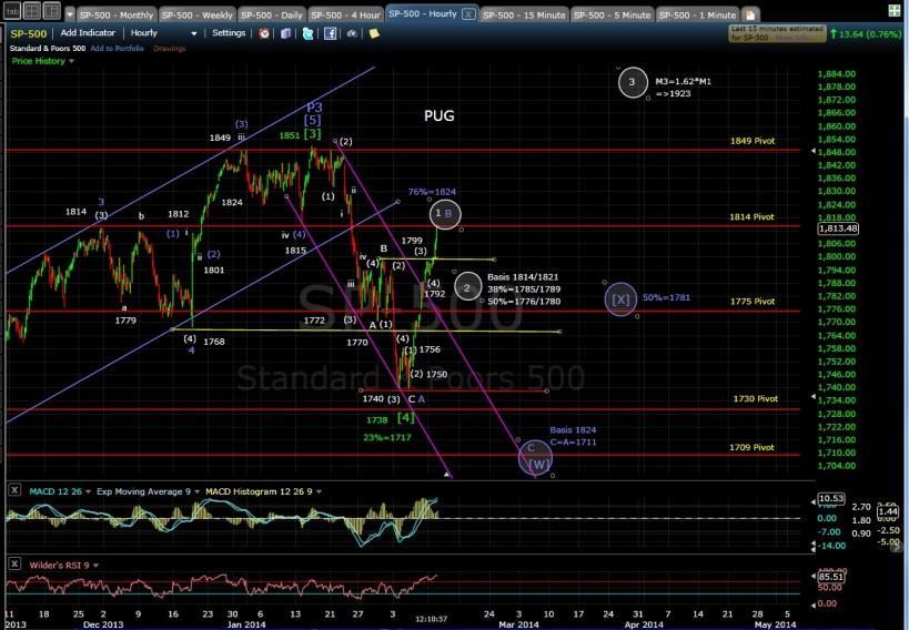 PUG SP-500 60-min chart MD 2-11-14