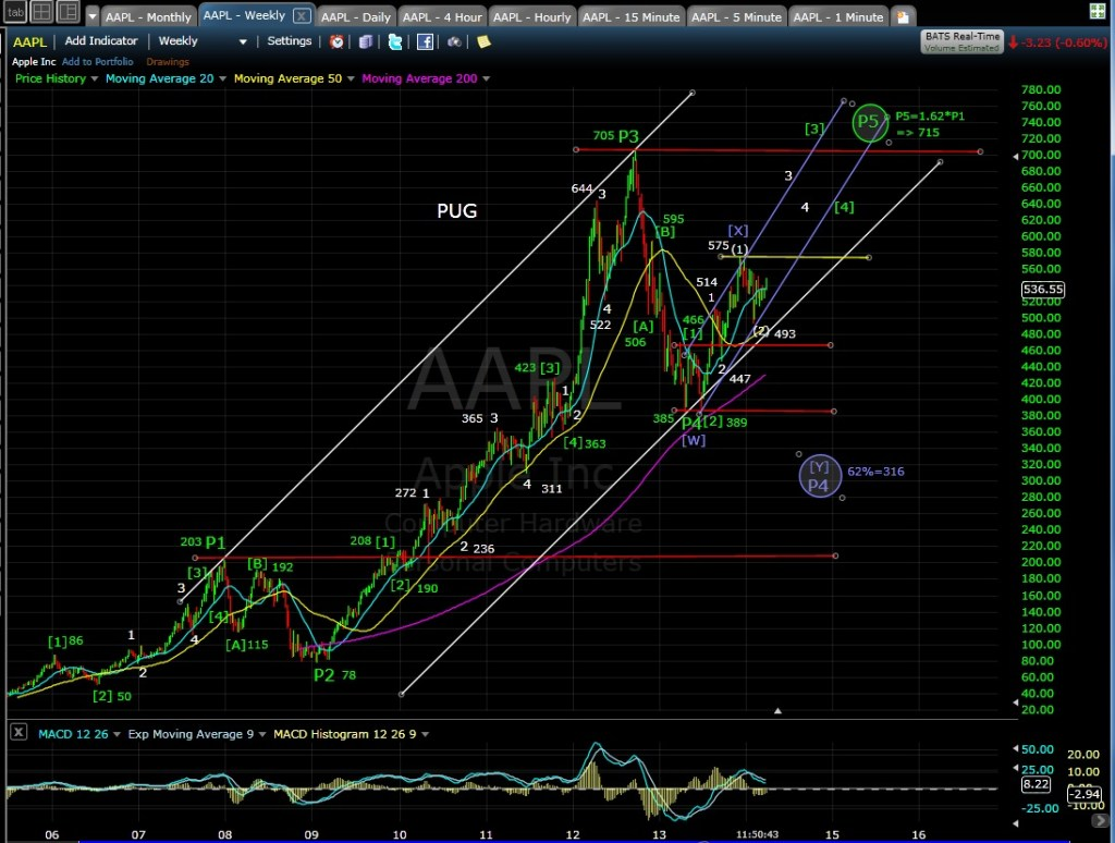 PUG AAPL weekly chart MD 3-27-14