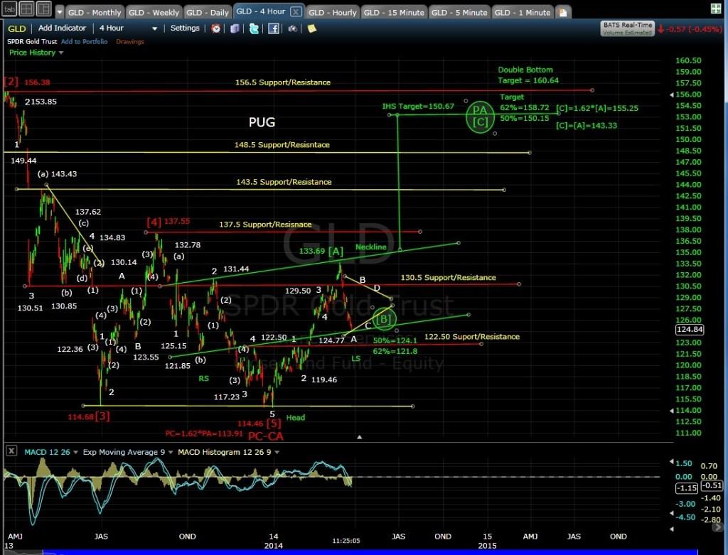 PUG GLD 4-hr chart MD 3-27-14