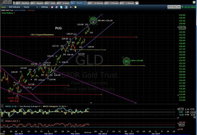 PUG GLD 60-min chart EOD 3-14-14