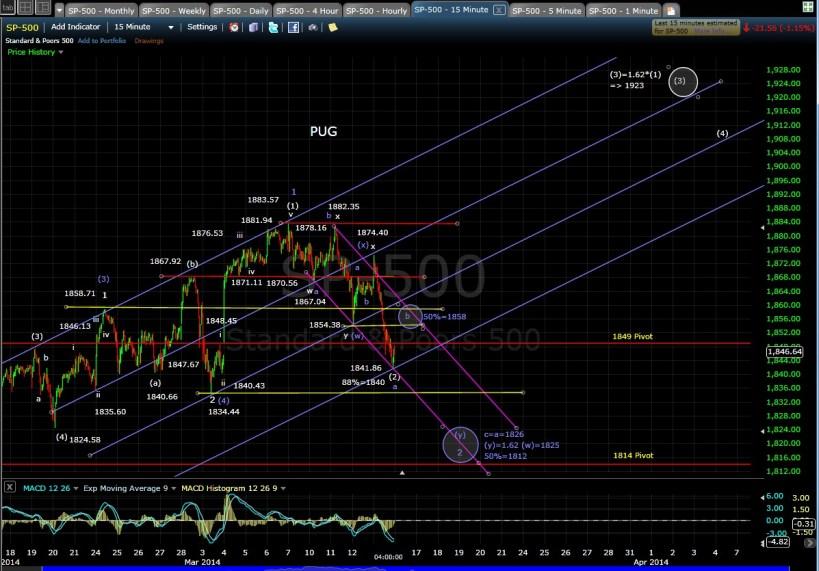 PUG SP-500 15-min chart EOD 3-13-14