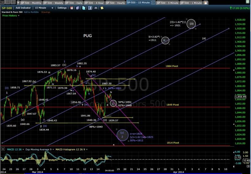 PUG SP-500 15-min chart EOD 3-17-14
