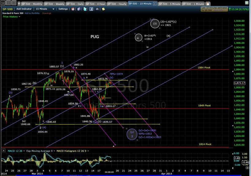 PUG SP-500 15-min chart EOD 3-18-14