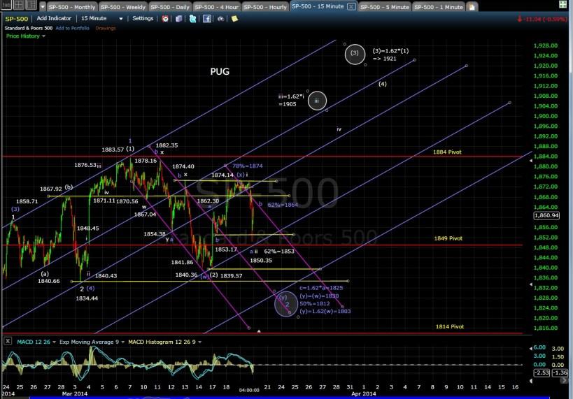 PUG SP-500 15-min chart EOD 3-19-14