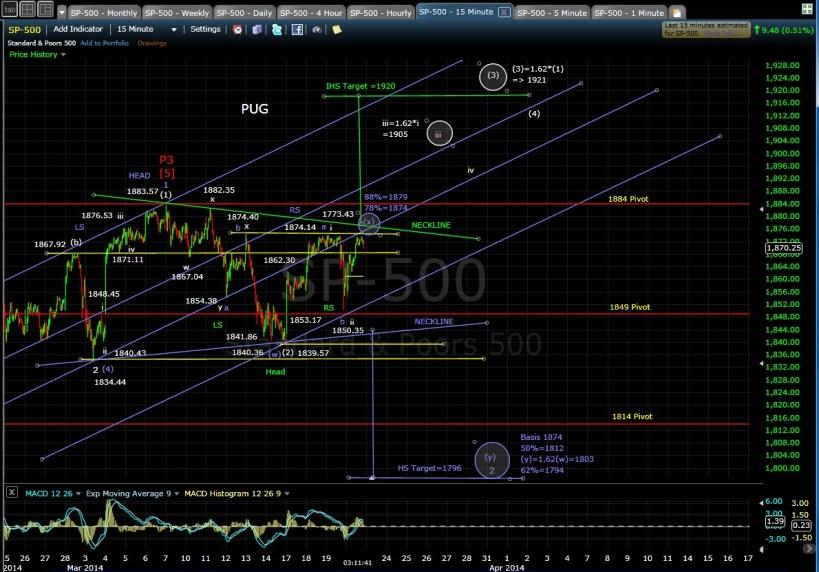PUG SP-500 15-min chart EOD 3-20-14