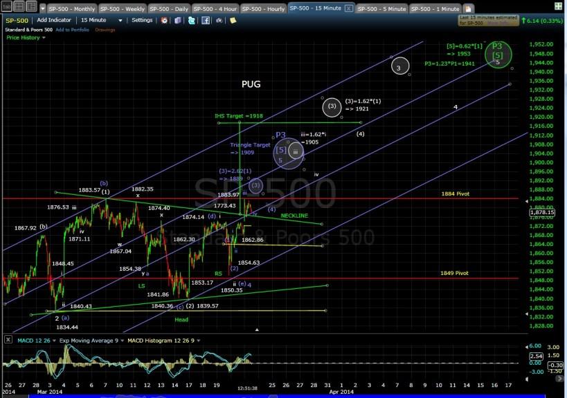 PUG SP-500 15-min chart MD 3-21-14