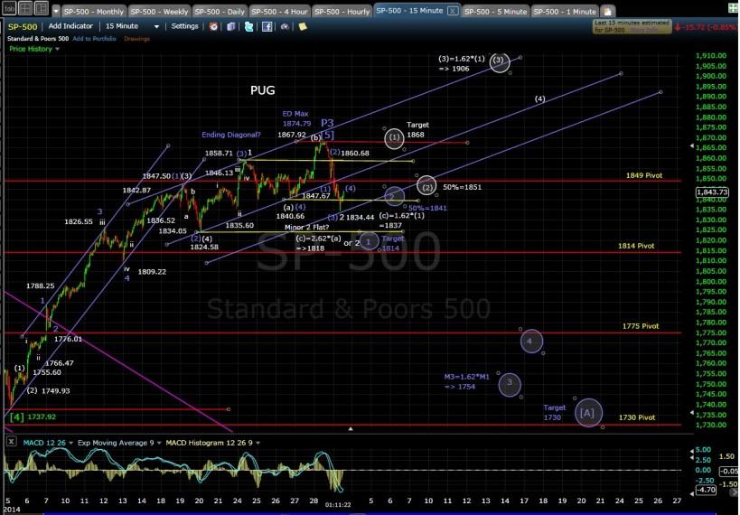PUG SP-500 15-min chart MD 3-3-14