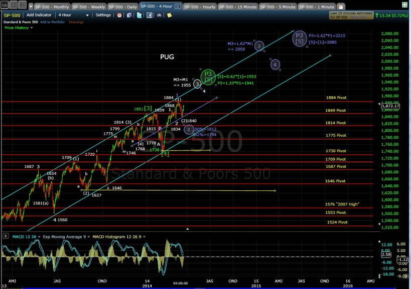 PUG SP-500 4-hr chart EOD 3-18-14