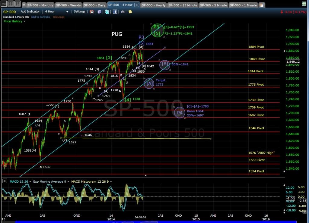 PUG SP-500 4-hr chart EOD 3-27-14