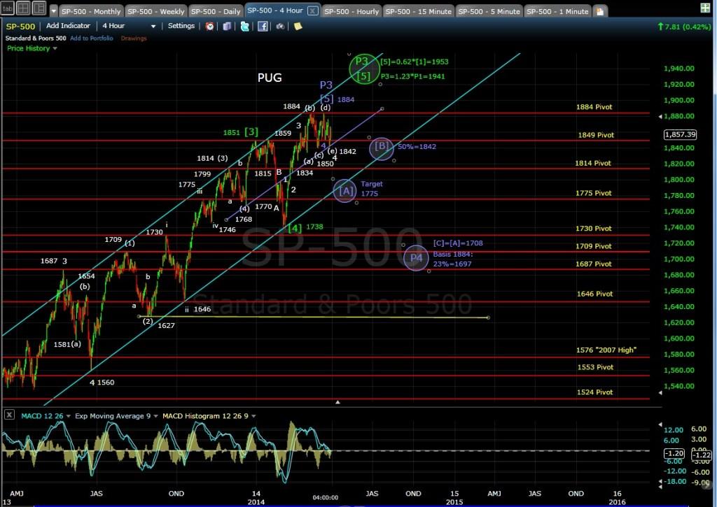 PUG SP-500 4-hr chart EOD 3-28-14