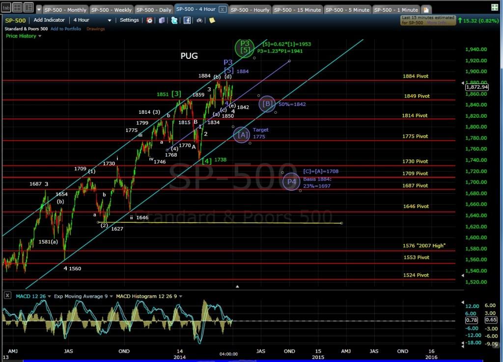 PUG SP-500 4-hr chart EOD 3-31-14