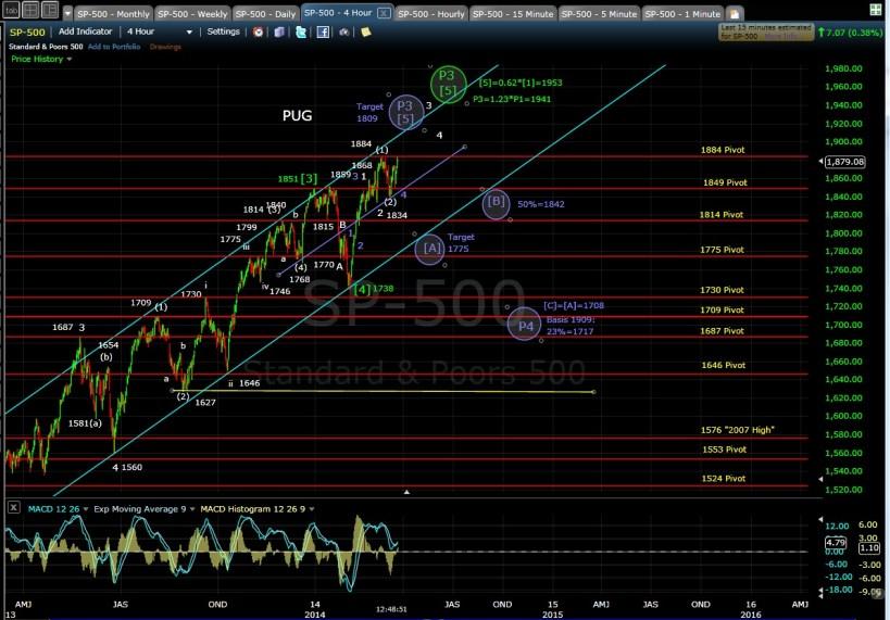 PUG SP-500 4-hr chart MD 3-21-14