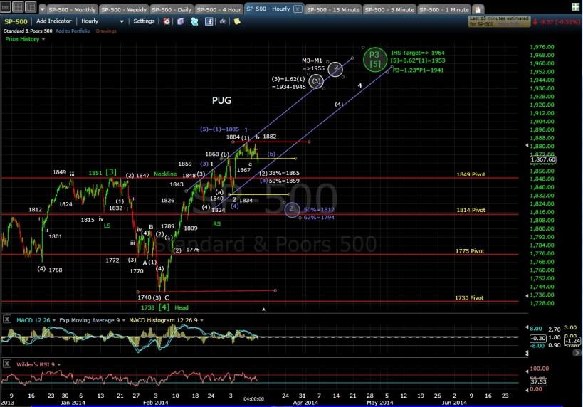 PUG SP-500 60-min chart EOD 3-11-14
