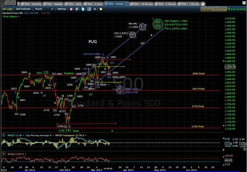 PUG SP-500 60-min chart EOD 3-12-14