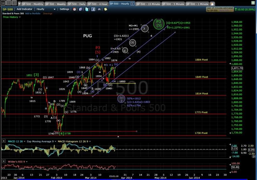PUG SP-500 60-min chart EOD 3-20-14