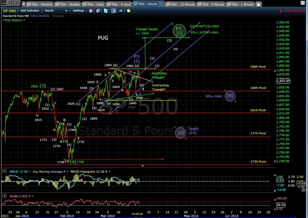 PUG SP-500 60-min chart EOD 3-21-14