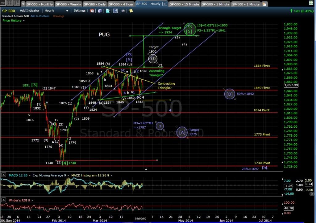 PUG SP-500 60-min chart EOD 3-28-14