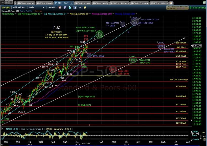 PUG SP-500 daily chart EOD 3-20-14