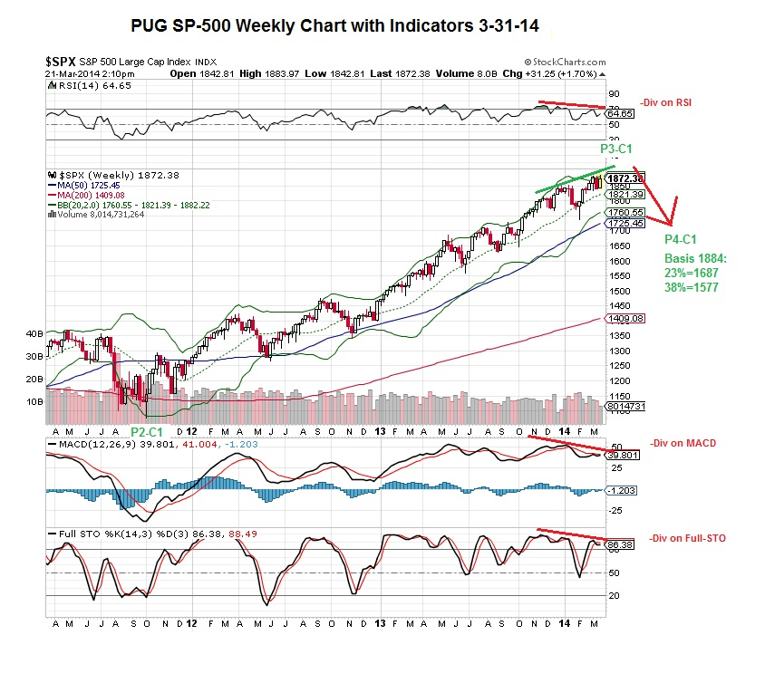 PUG SP-500 Weekly Chart with Indicators 3-21-14