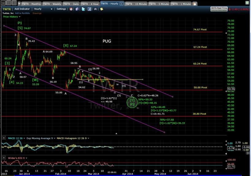 TWTR 60-min chart 3-18-14