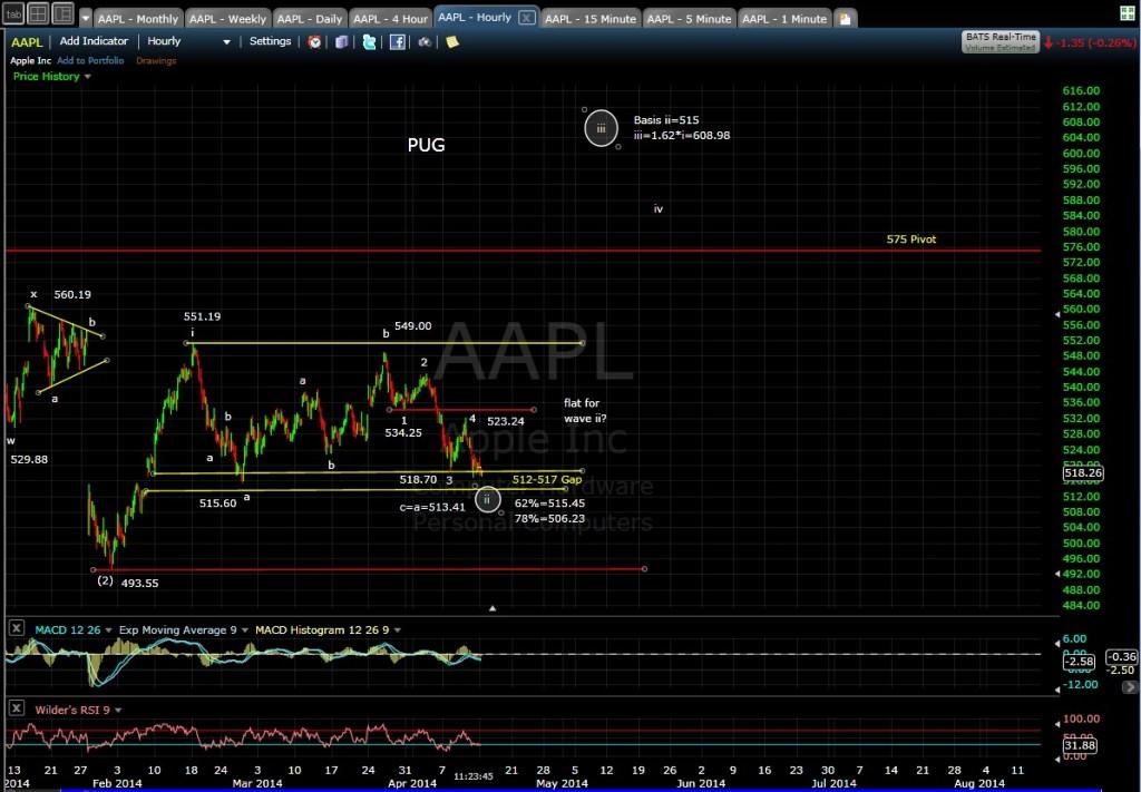 PUG AAPL 60-min chart MD 4-14-114